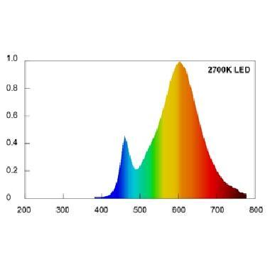 Beghelli 56140 beghelli 56140 lampada led r7s ecoled for Lampada led r7s 118mm dimmerabile