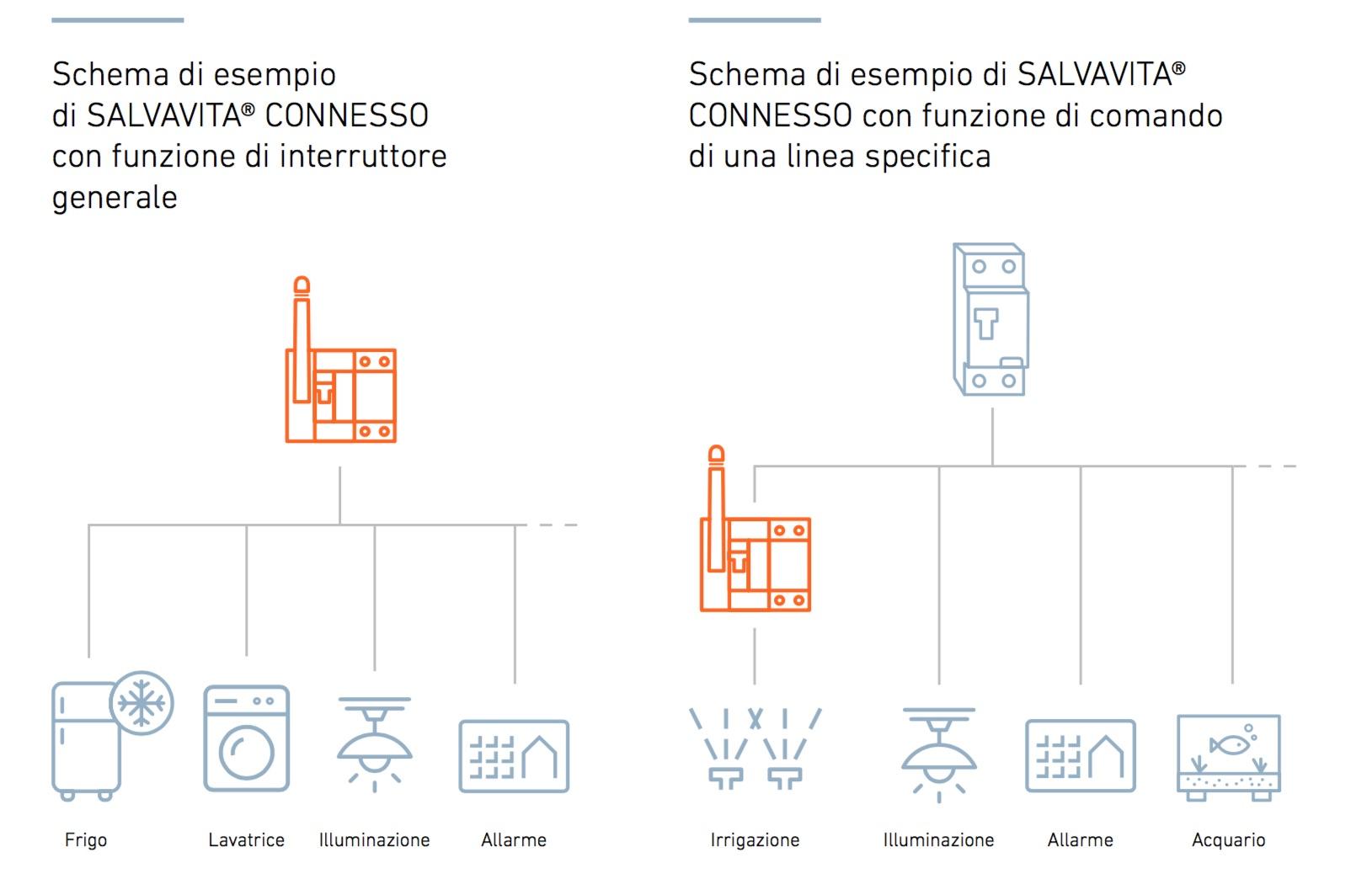 Schema Elettrico Relè Interruttore : Kit salvavita connesso wifi bticino g723sc spesa elettrica